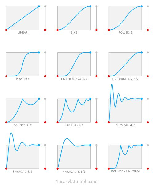 Some more examples for expression in gradually  changing volume (taken from 'animation easing curves')